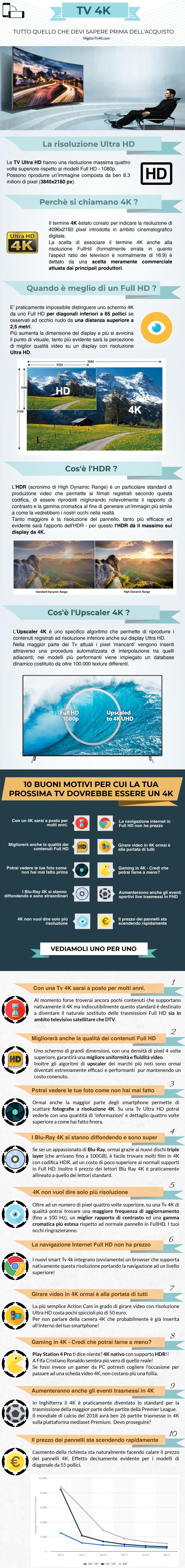 tv-4k-fullhd-infografica
